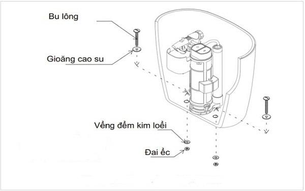 Lắp đặt nắp ngồi của bồn cầu Inax 1 hoặc 2 khối